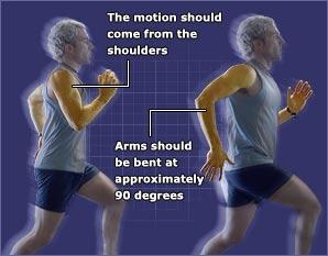 Proper Jogging Form